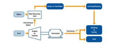 This illustrates a gas turbine or engine with a heat recovery unit, courtesy of EPA.